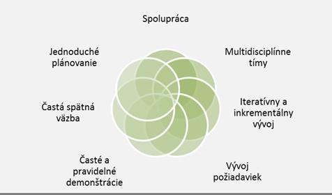 agile principy