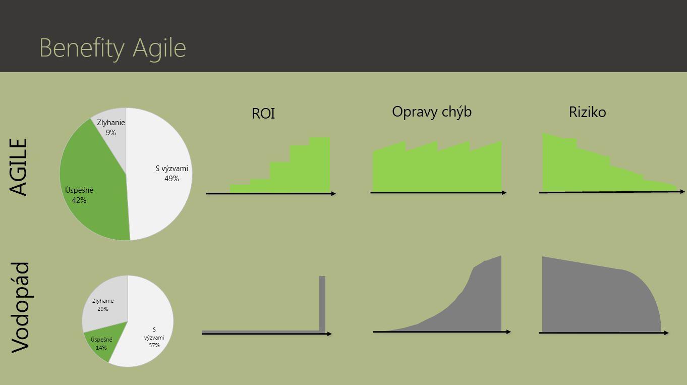 vyhody agile, benefity agile