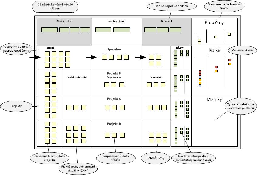 Kanban scrum agile board tabuľa
