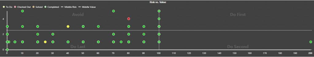 Prioritizácia pomocou hodnoty a rizika, agile, business value, risk, riziko