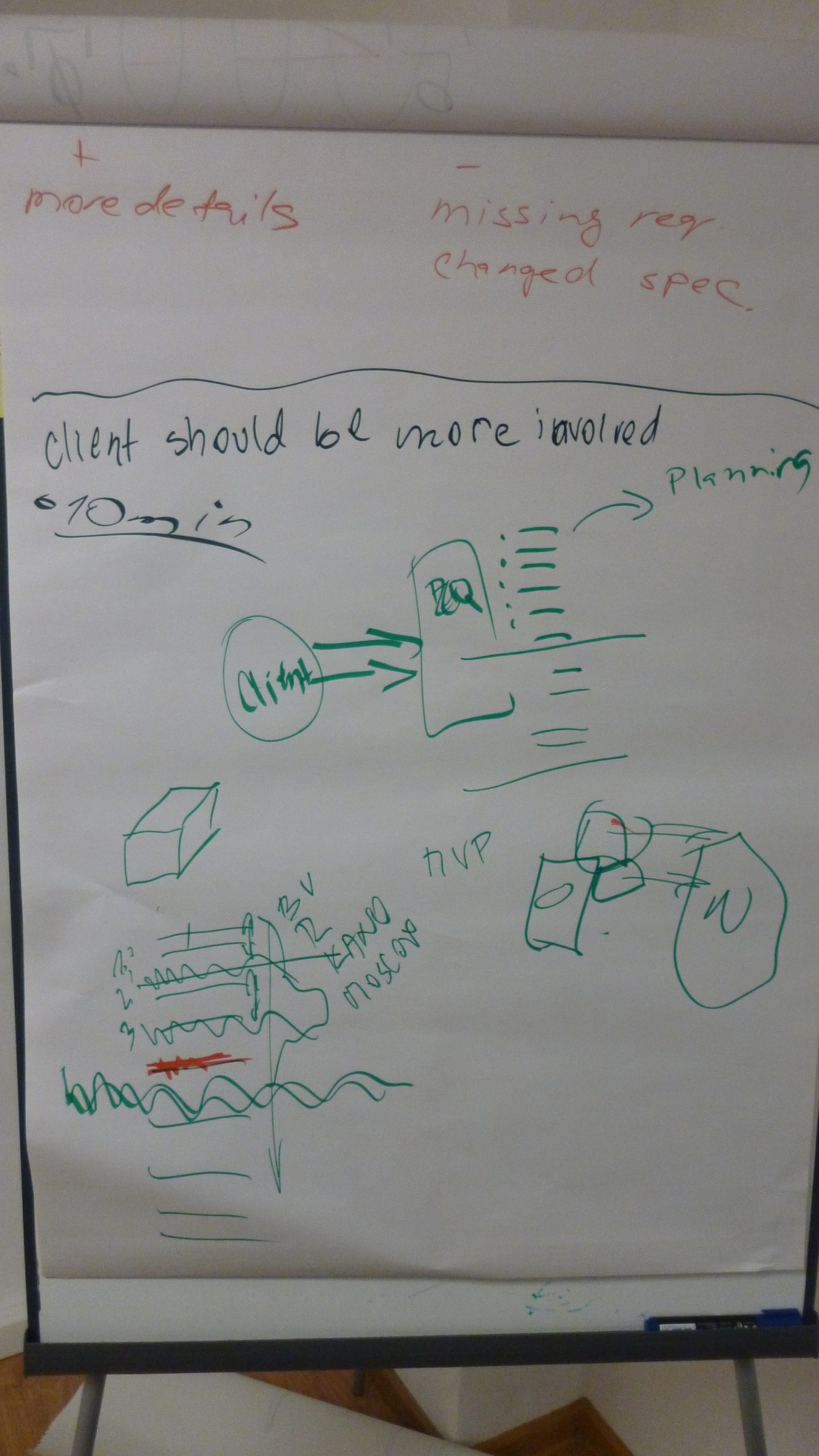 Drawing game - what we can learn