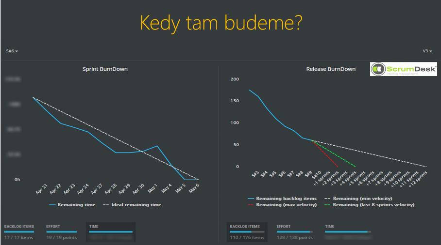 agile metriky burn down chart