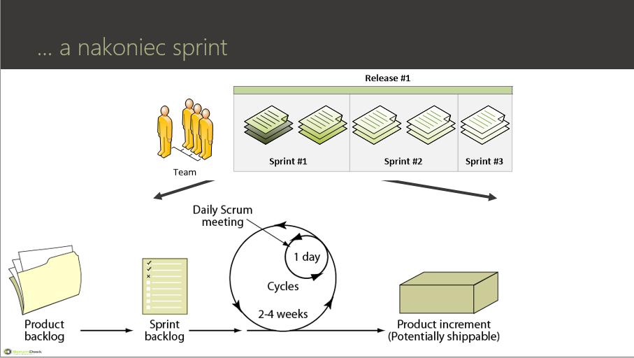 planovanie sprint