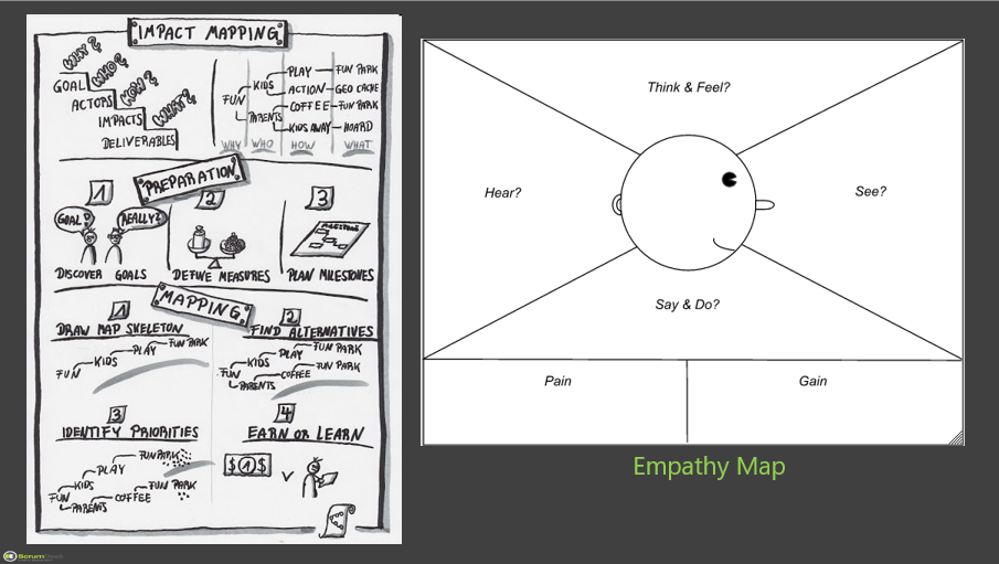 empathy map impact mapping