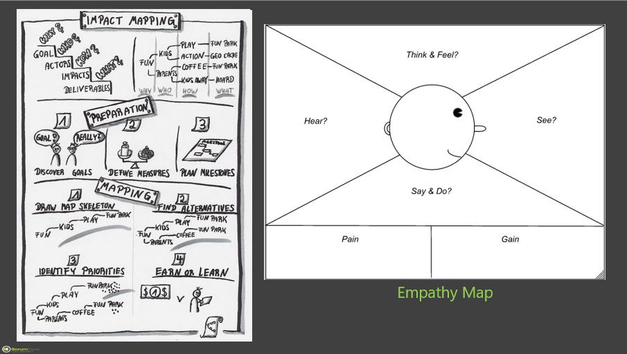 empathy map impact mapping