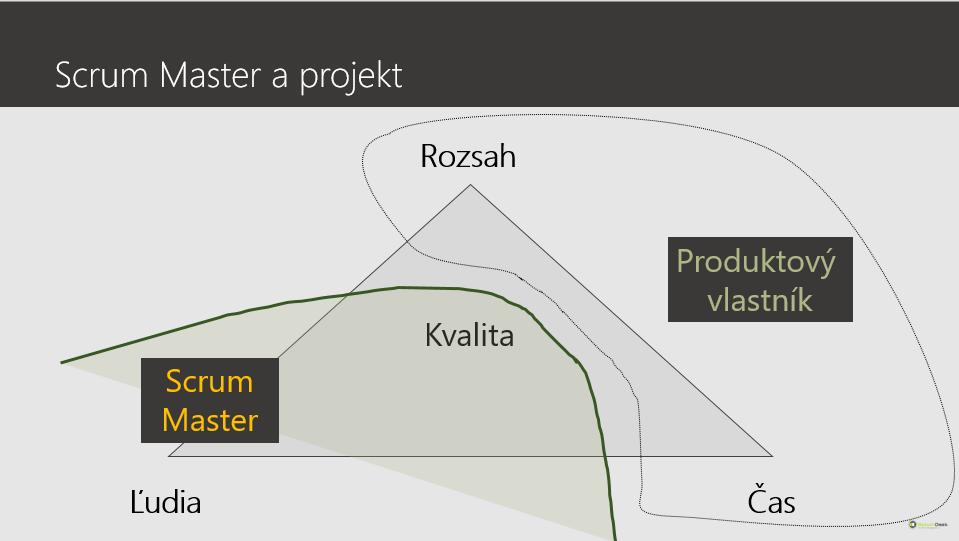 agile projektovy manazment