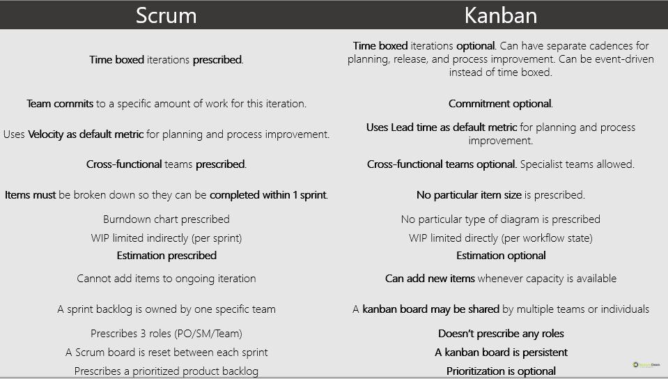 porovnanie scrum kanban