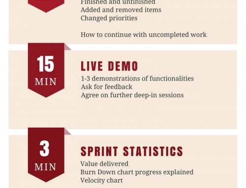 Sprint Review správne