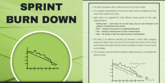 scrum karty 23 - Sprint BurnDown