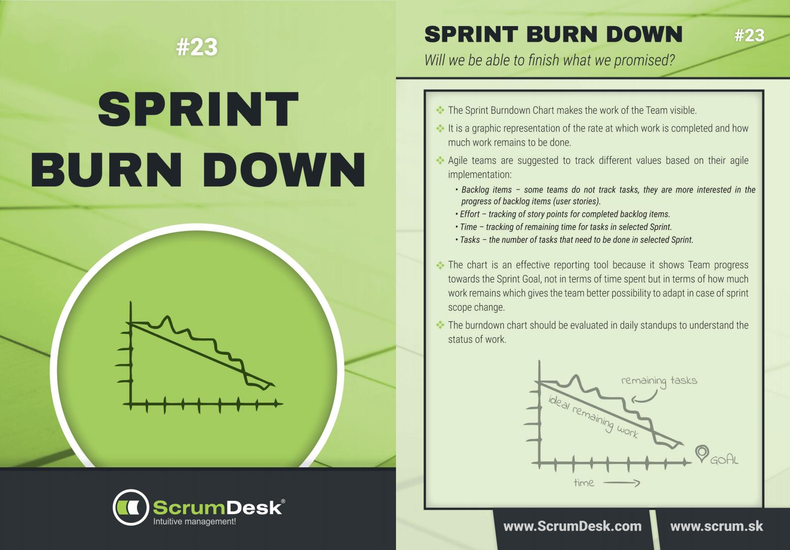 Scrum karty 23 - Sprint BurnDown