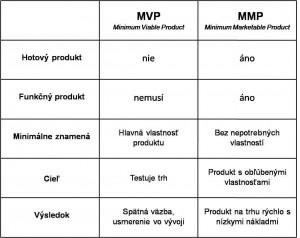 MVP MMP porovnanie