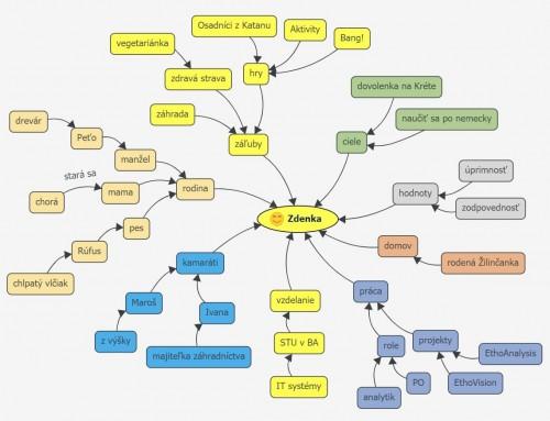 Personálna mapa: nástroj na utuženie tímu