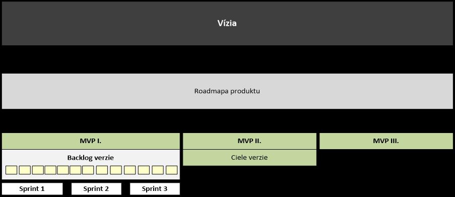 Plánovanie Agile