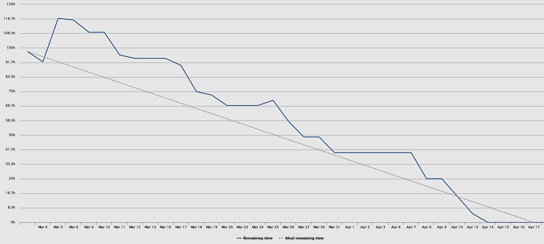 Burn Down graf