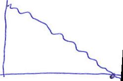 Burn Down graf ideálny tím