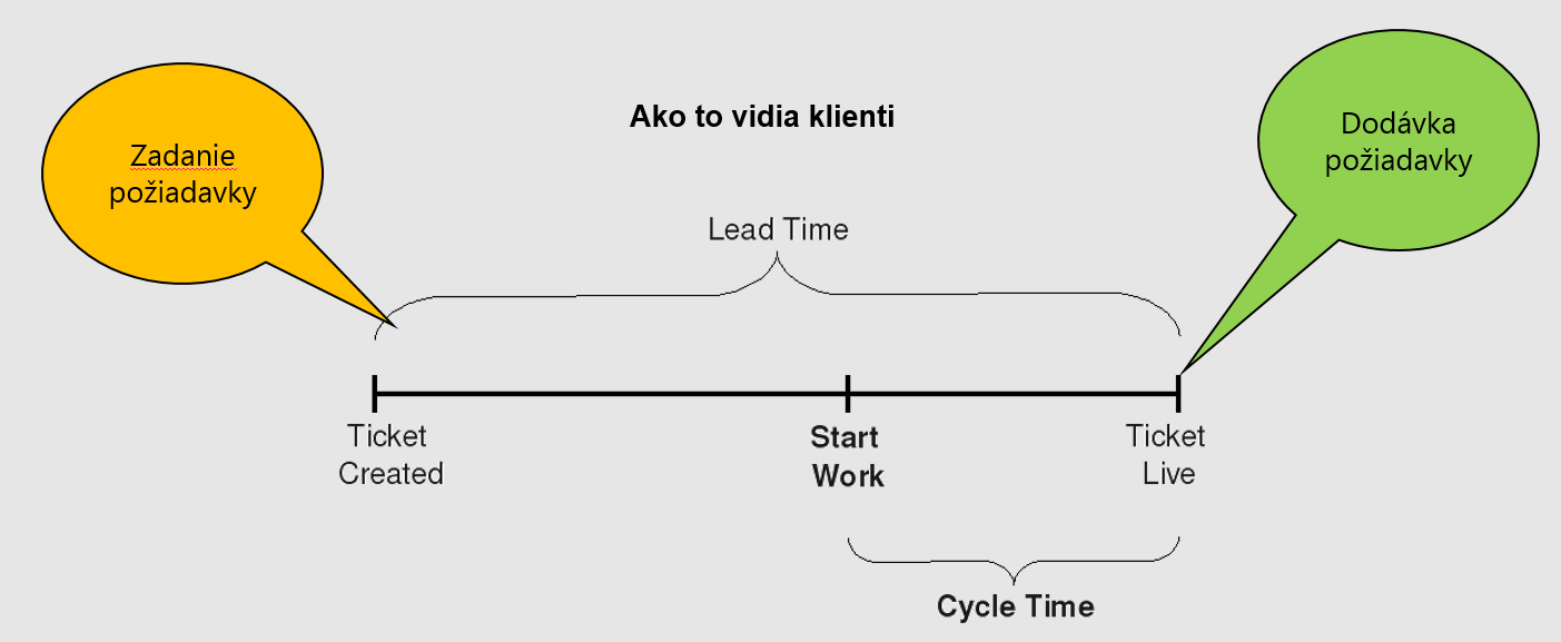 Lead time Cycle time