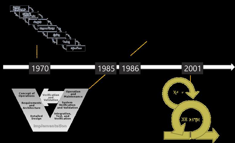 Vývoj procesov v IT