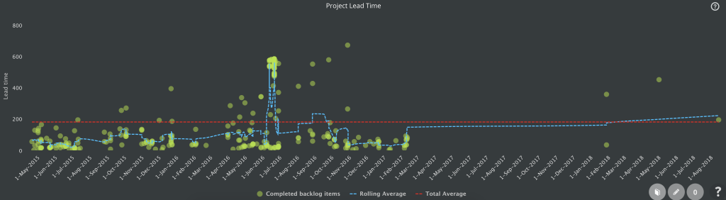 project control chart