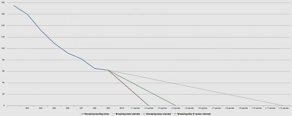 Release Burn Down graf