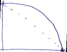 Burn Down graf sebareflexívny tím