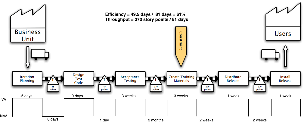 value stream mapping priklad