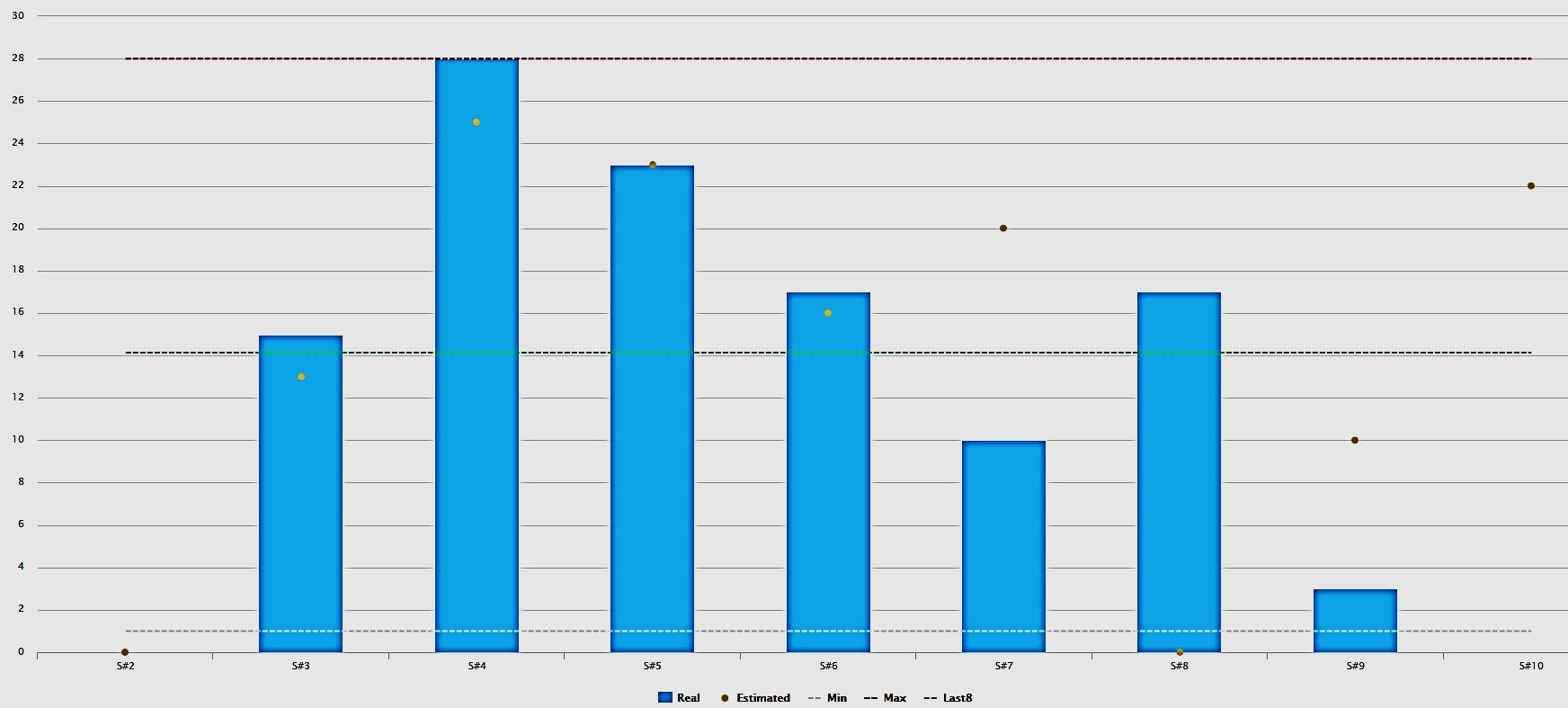 Velocity chart graf rýchlosti