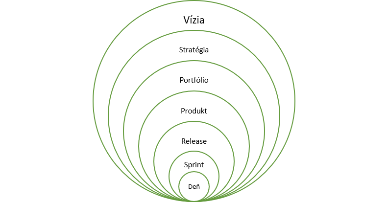 Vplyv produktového vlastníka