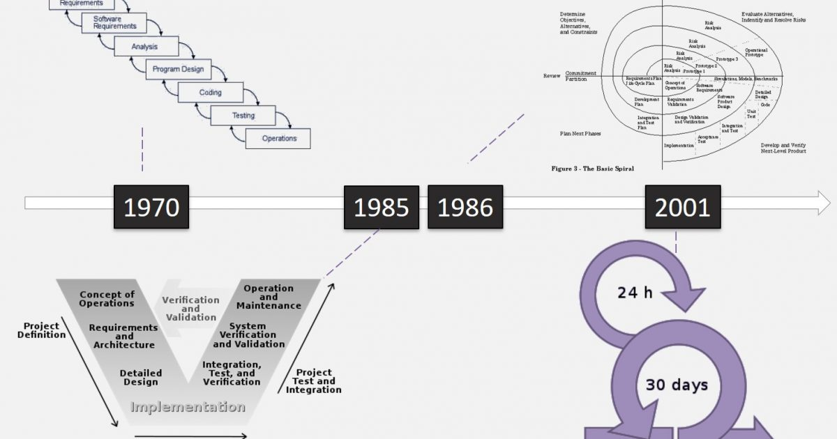 The History of Scrum: How, when and WHY