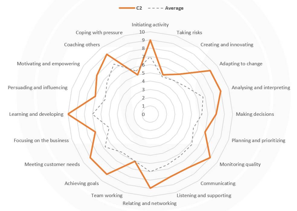 Scrum Master competencies radar