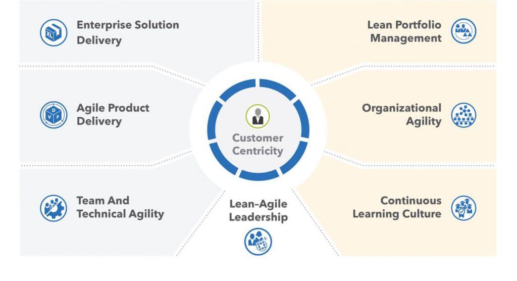 SAFe 5.0 business agility