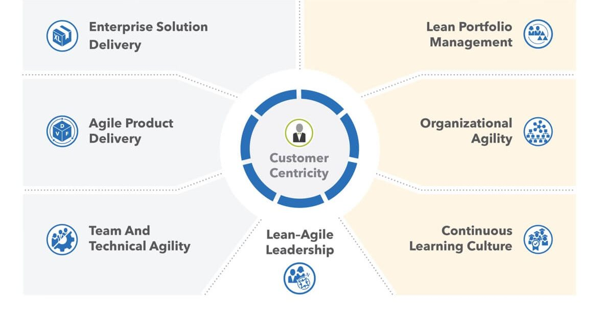 Novinky v SAFe 5.0: biznis agilita, customer centricity a iné