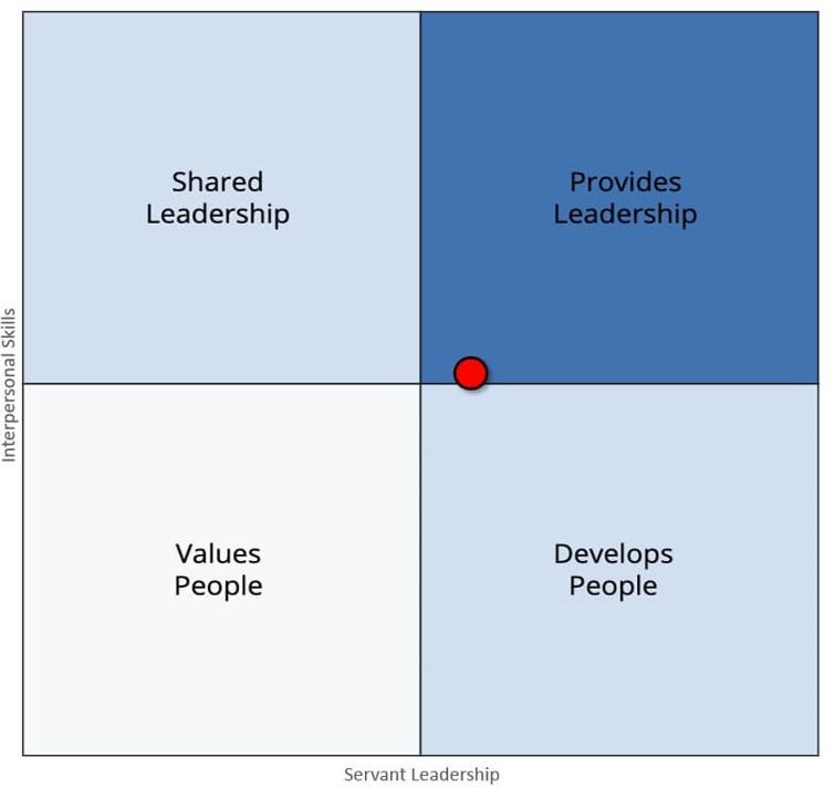 Scrum Master persona type Leadership