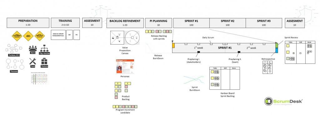 ScrumDesk-Agile-Mentoring-Process-for-Team